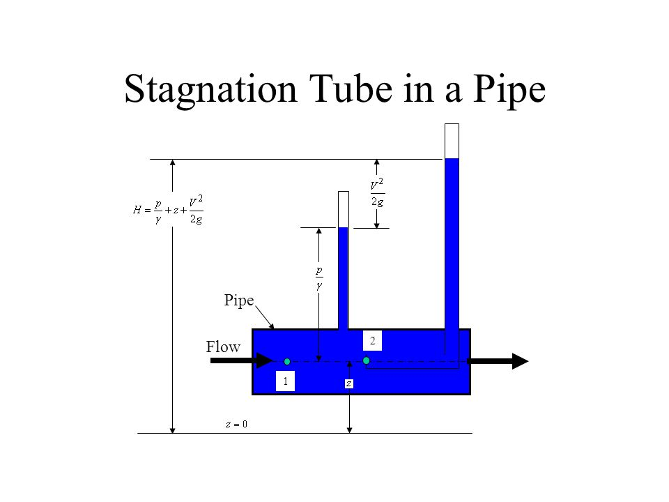 Stagnation Tube in a Pipe
