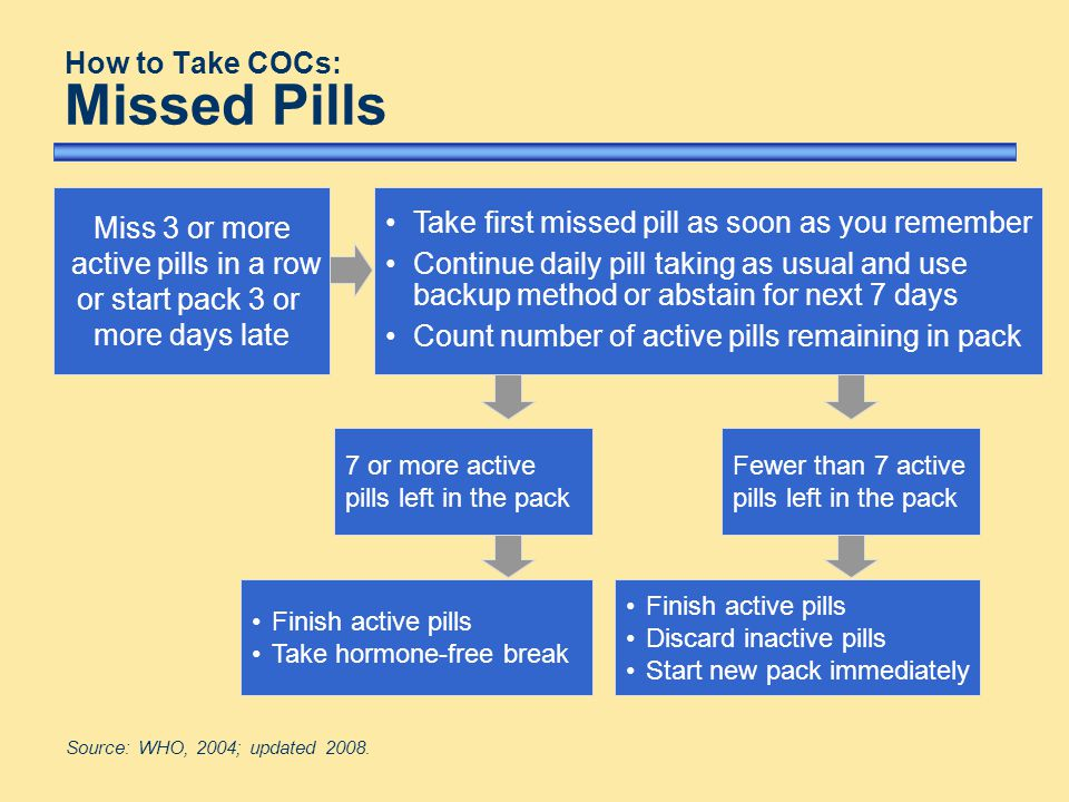 How To Take Cocs Missed Pills