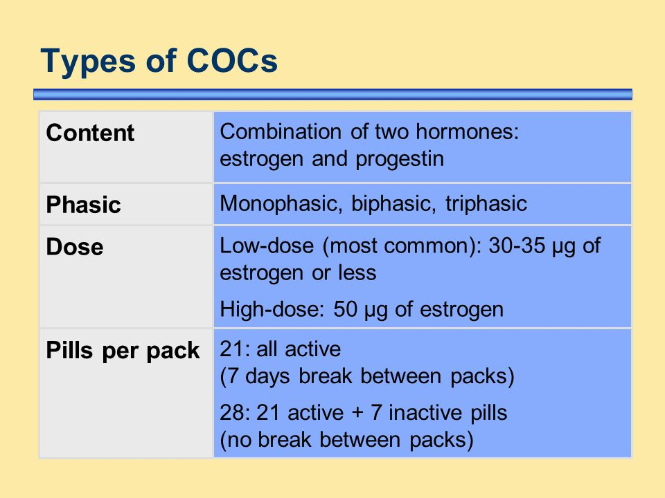 compare dosage contraceptives Oral estrogen