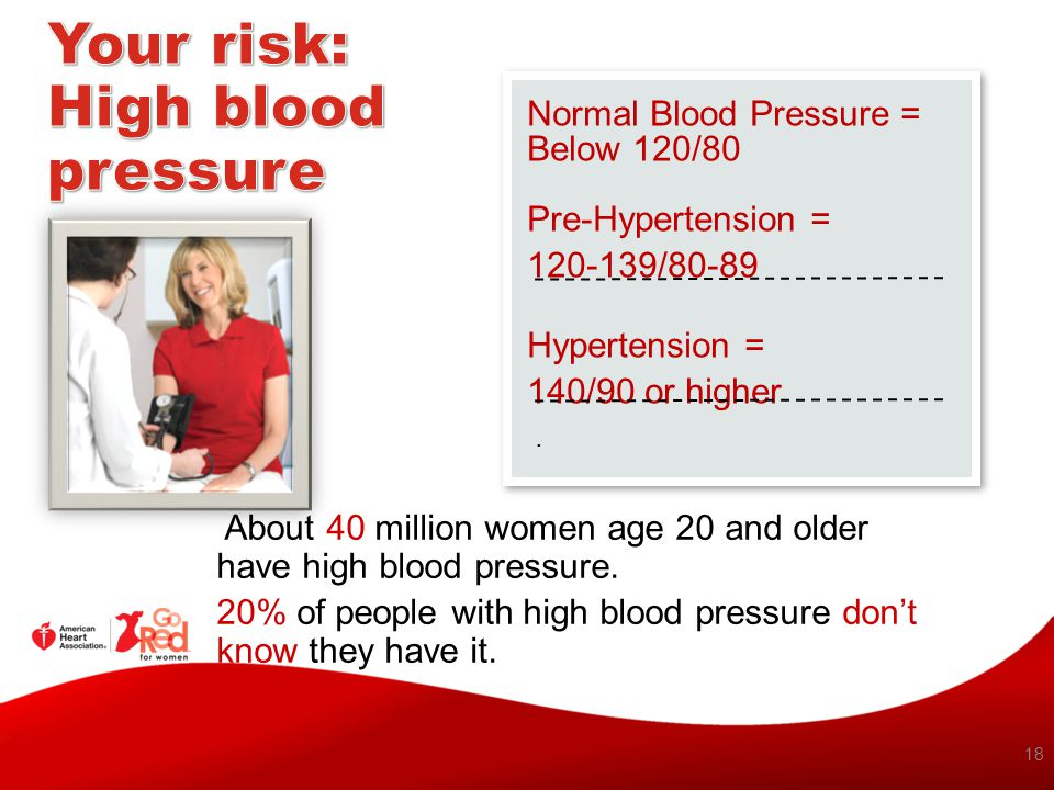 Your risk: High blood pressure