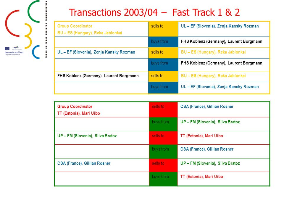 Transactions 2003/04 – Fast Track 1 & 2