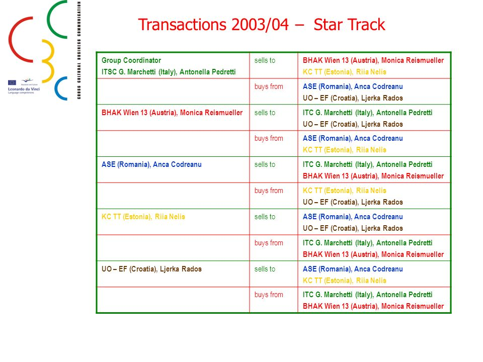 Transactions 2003/04 – Star Track
