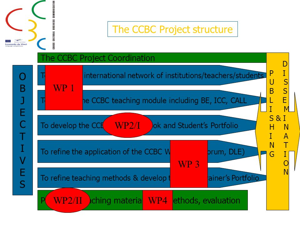 The CCBC Project structure