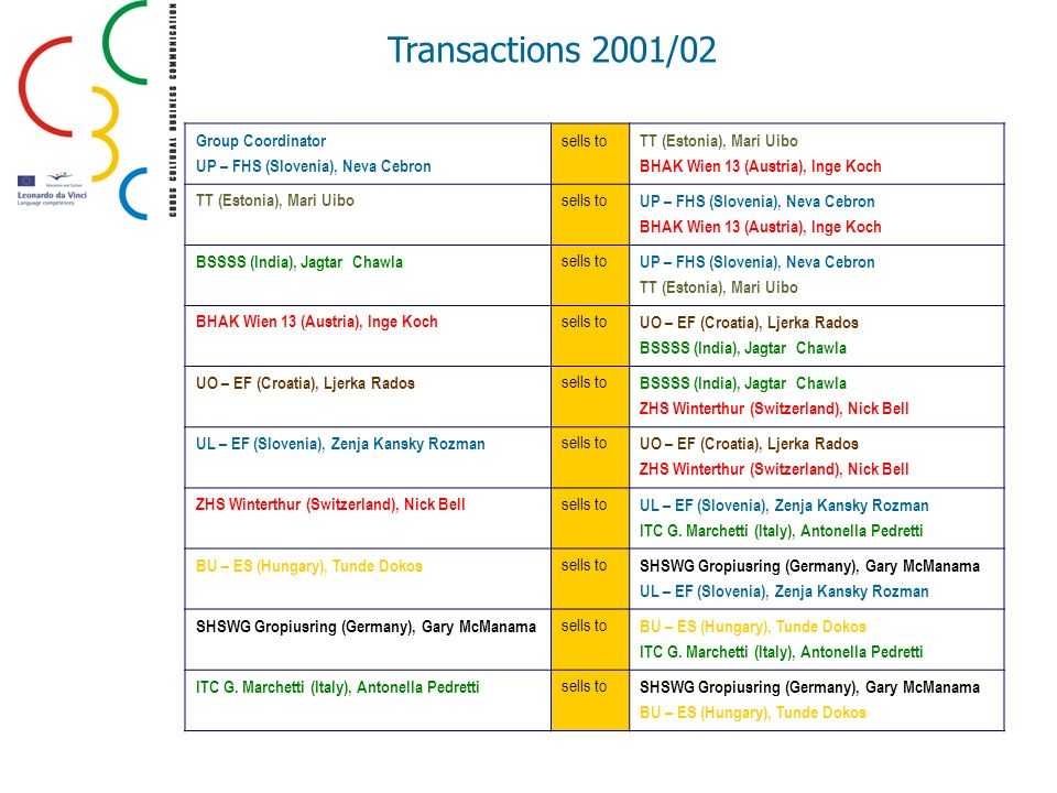 Transactions 2001/02 Group Coordinator