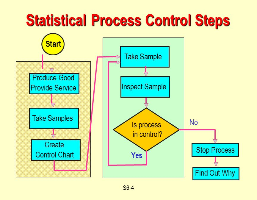 Operations Management Statistical Process Control Supplement