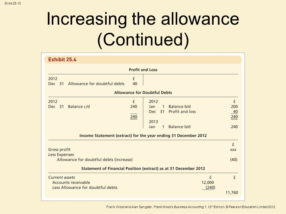 Increasing the allowance (Continued)