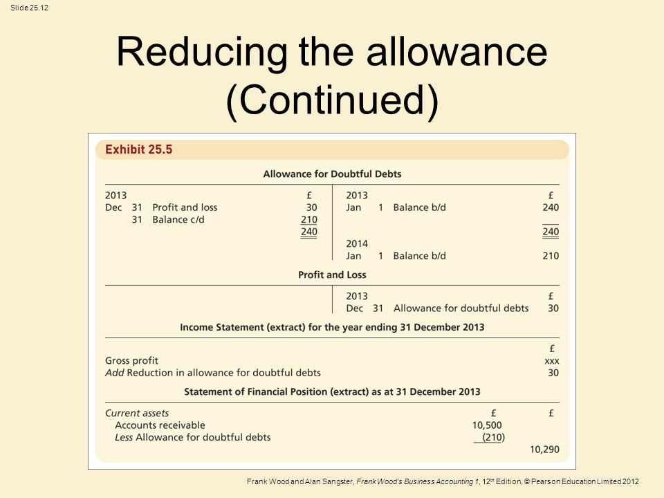 Reducing the allowance (Continued)