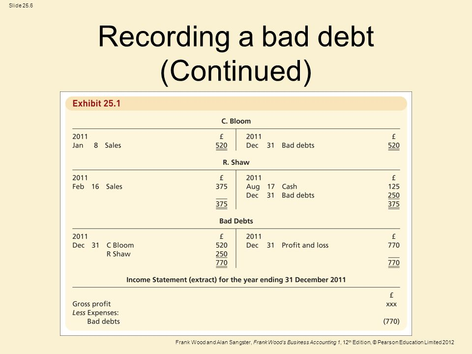 Recording a bad debt (Continued)