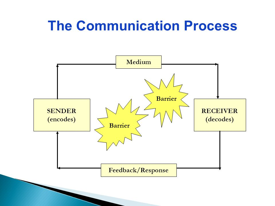 communication is the process of sending Is the process of: a sending isolated and separate messages b directing messages in a linear process from sender to receiver c accomplishing universal meaning the way you interact with your old friends and your new roommate differs in terms of: a relational communication b conciliatory.