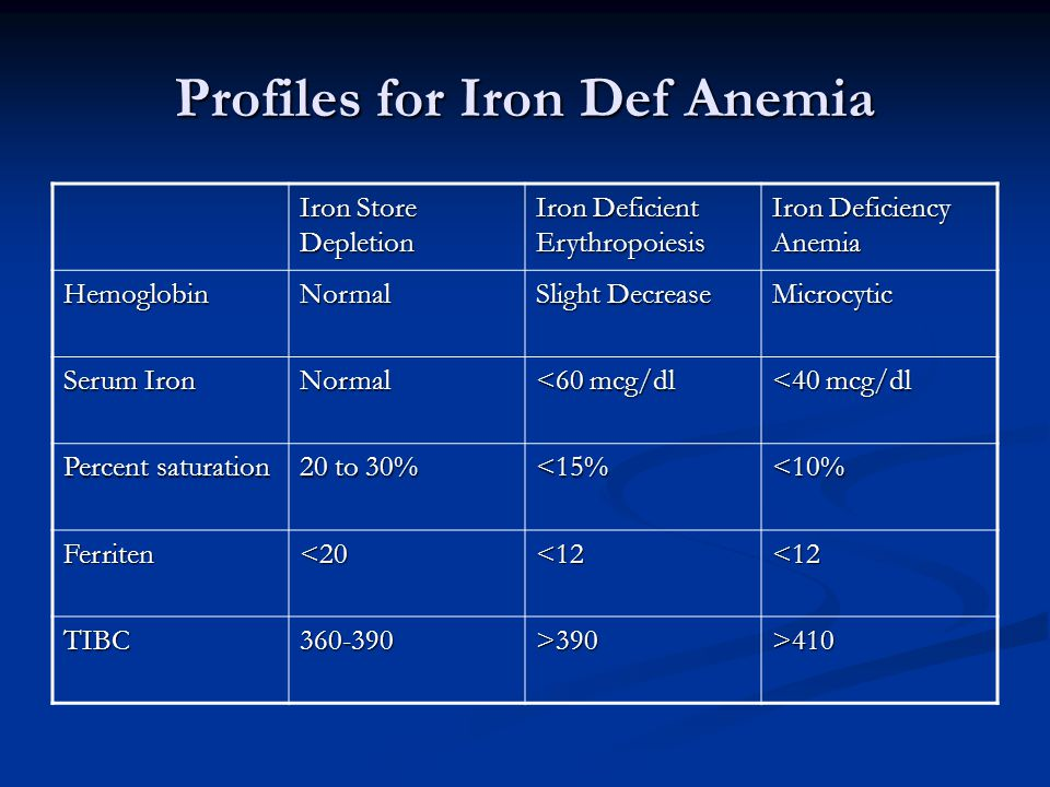 Profiles for Iron Def Anemia