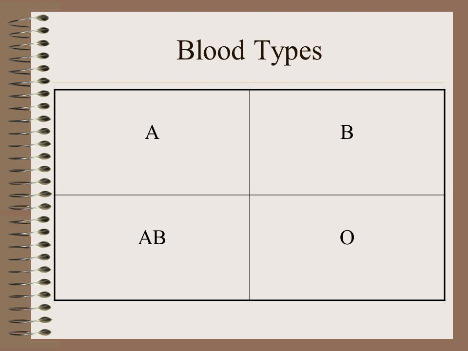 Blood Types A B AB O