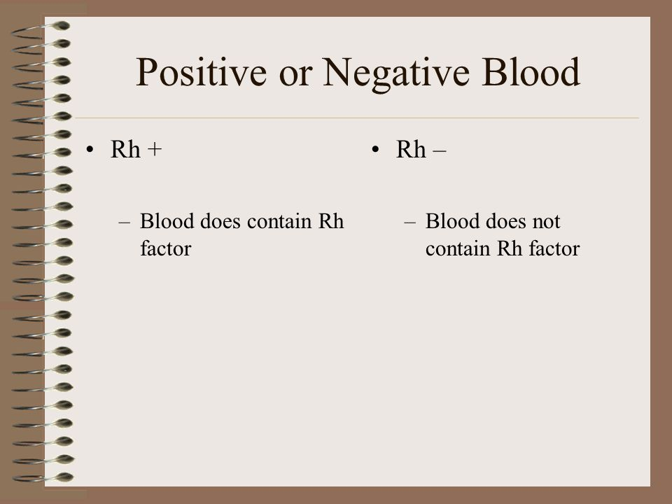Positive or Negative Blood