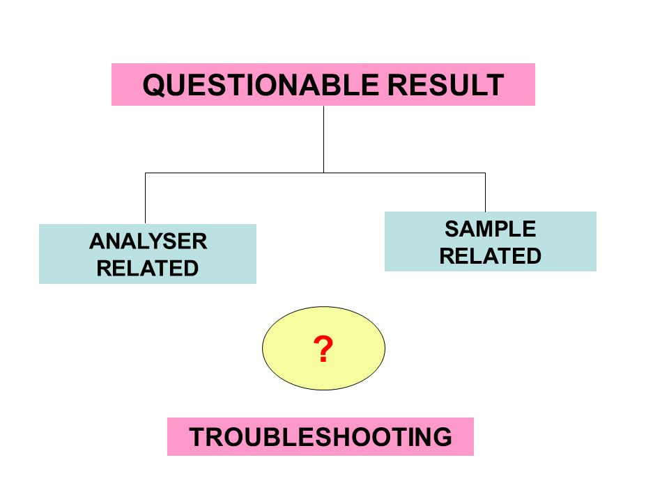 QUESTIONABLE RESULT SAMPLE RELATED ANALYSER RELATED TROUBLESHOOTING