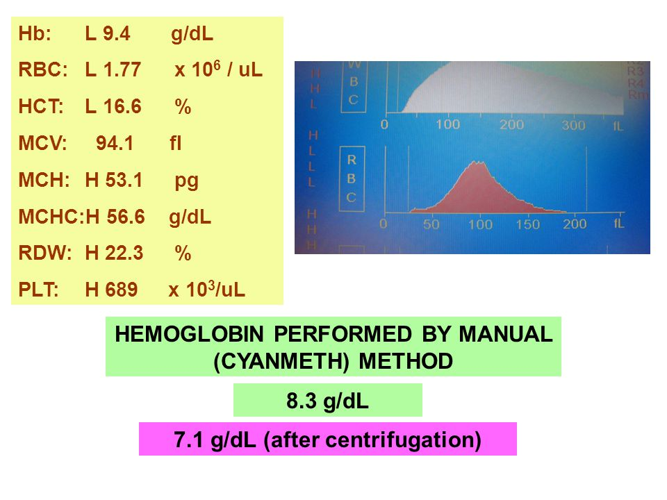 HEMOGLOBIN PERFORMED BY MANUAL (CYANMETH) METHOD