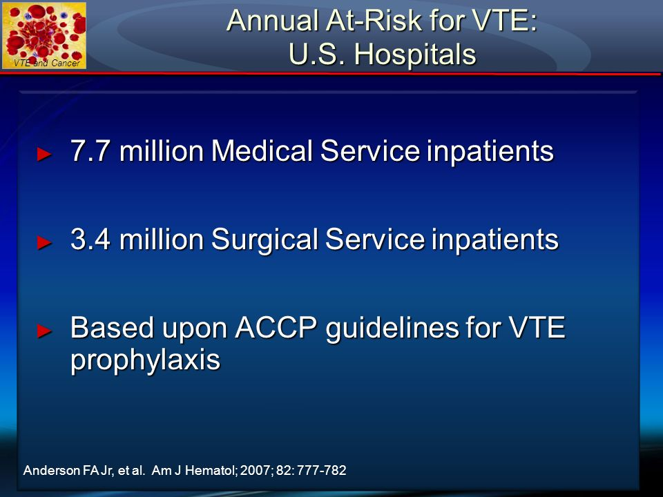 Annual At-Risk for VTE: U.S. Hospitals