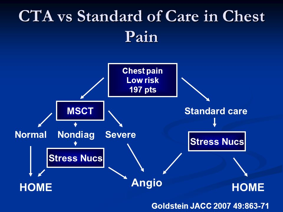CTA vs Standard of Care in Chest Pain