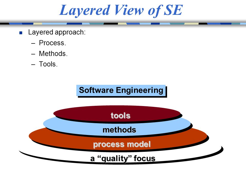 Layered View of SE Software Engineering tools methods process model