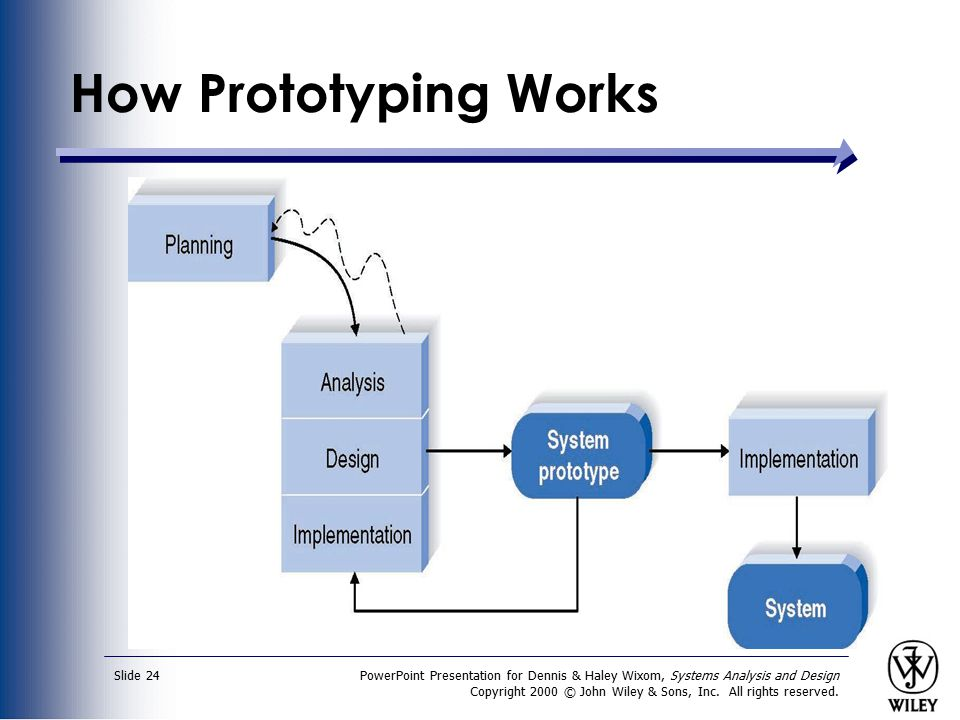 How Prototyping Works PowerPoint Presentation for Dennis & Haley Wixom, Systems Analysis and Design.