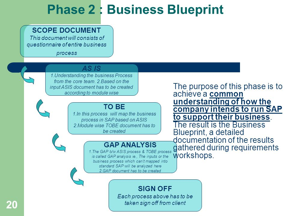 Enterprise resource planning ppt video online download phase 2 business blueprint malvernweather Image collections