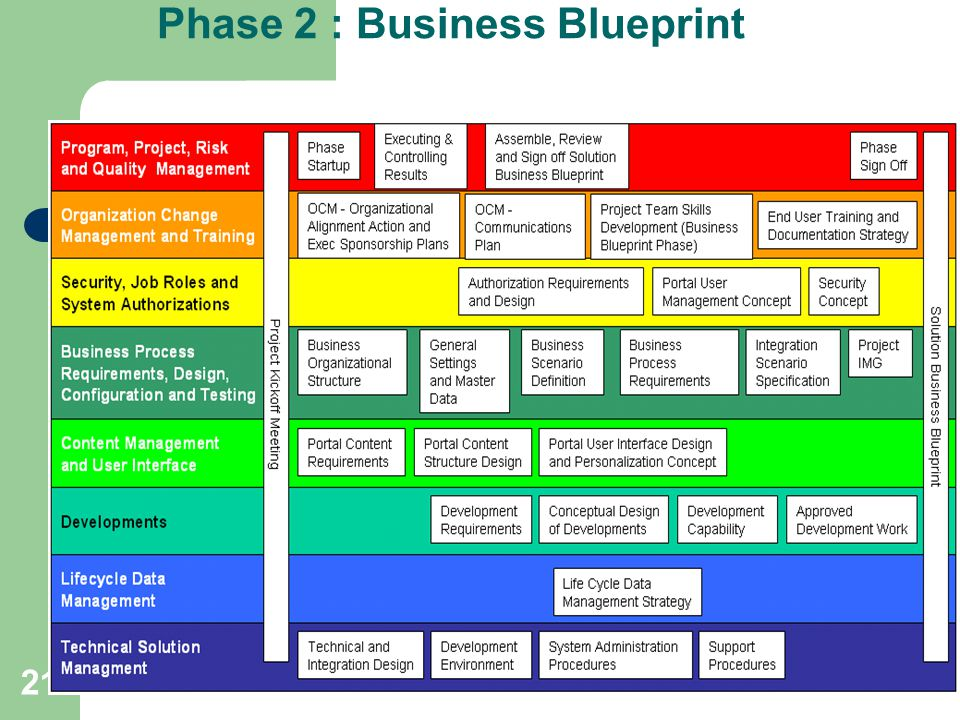 Enterprise resource planning ppt video online download phase 2 business blueprint 21 phase malvernweather Images