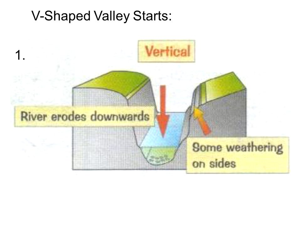 133 River Valleys Headward Erosion Is A Process Of Erosion That