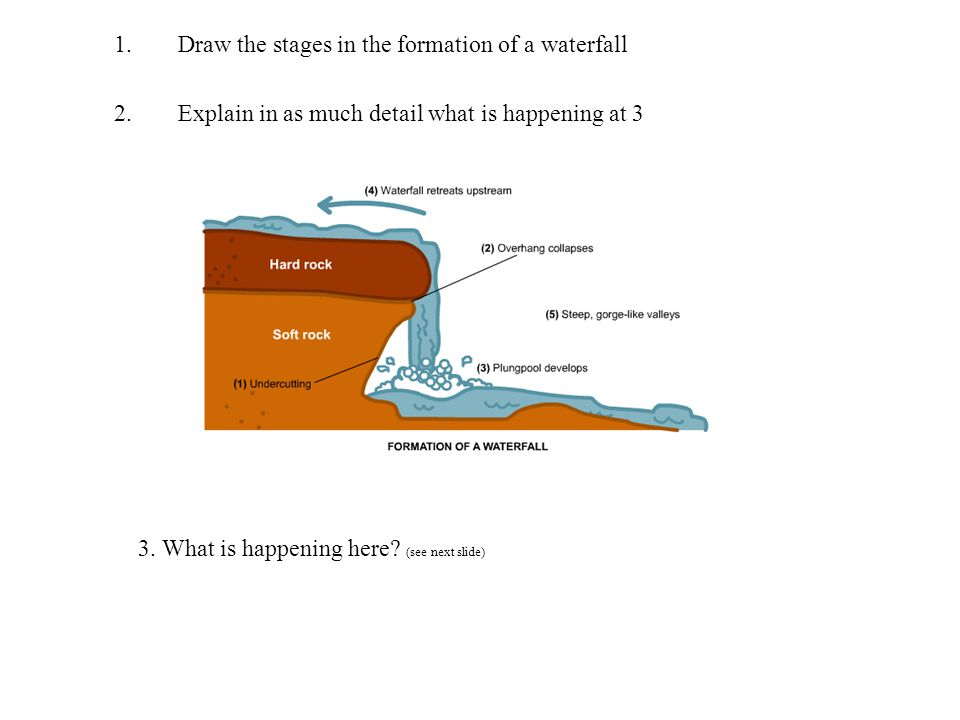 River landscapes and processes ppt video online download draw the stages in the formation of a waterfall ccuart Images