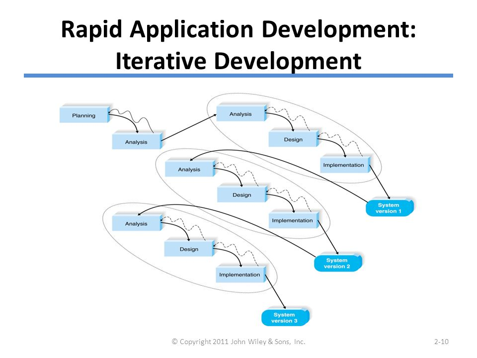Rapid Application Development: System Prototyping