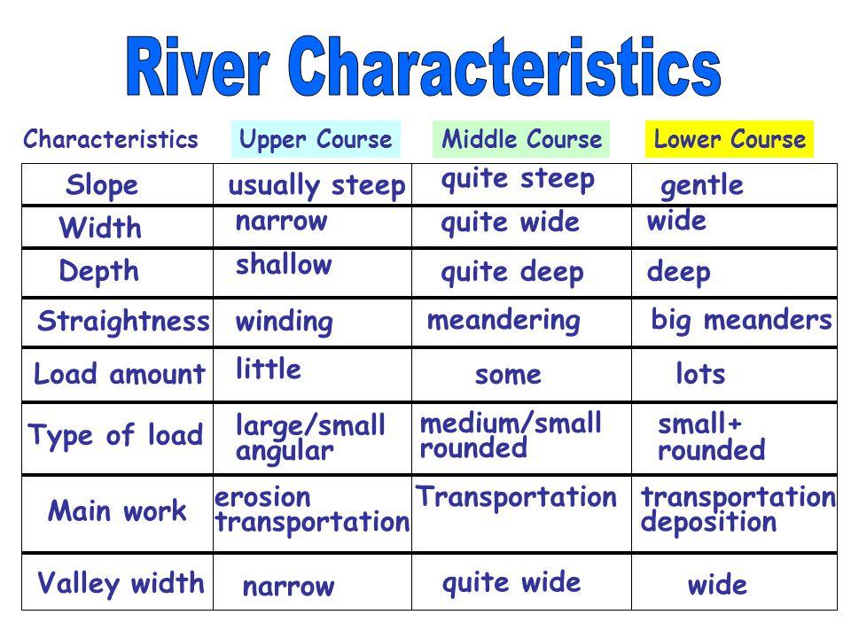characteristics of a river