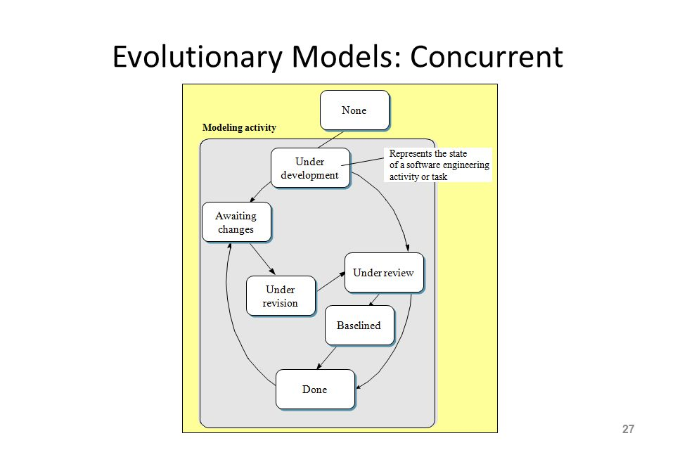 Chapter 2 software process models ppt video online download 27 evolutionary models concurrent ccuart Gallery