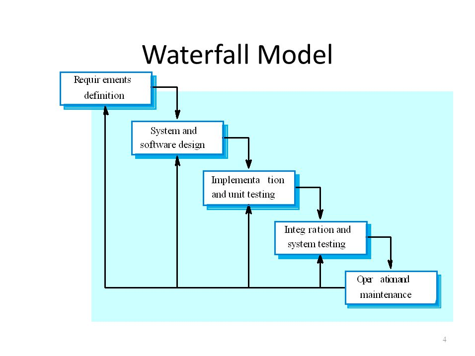 Software processes overview ppt download 4 waterfall model ccuart Images
