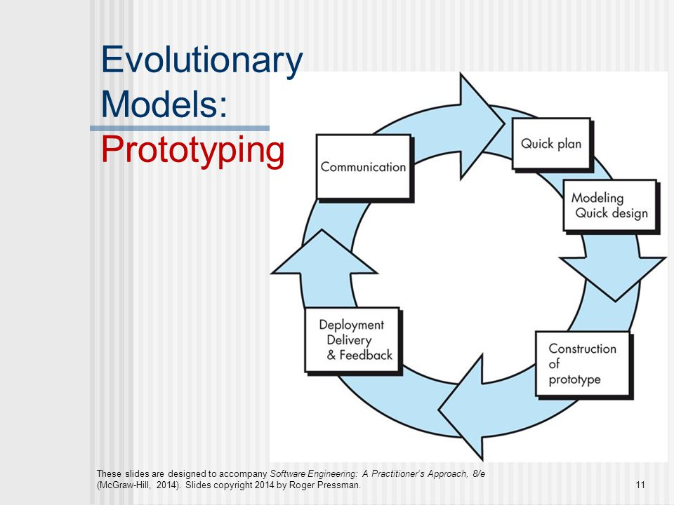 Se382 software engineering lecture 04 process models 1 ppt video 11 evolutionary models prototyping ccuart Gallery