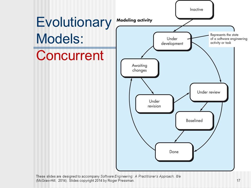 Se382 software engineering lecture 04 process models 1 ppt video 17 evolutionary models concurrent ccuart Gallery