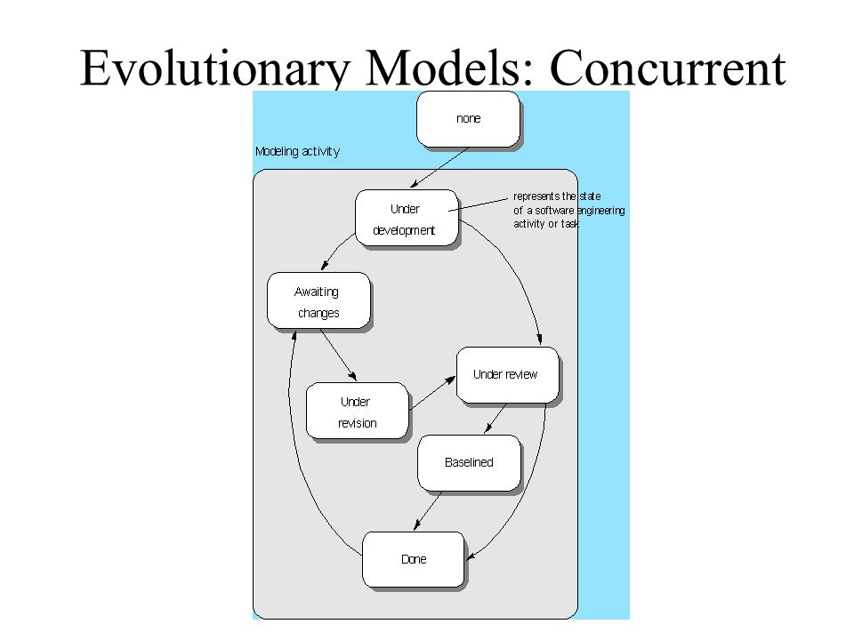 Software engineering process ppt video online download 27 evolutionary models concurrent ccuart Gallery