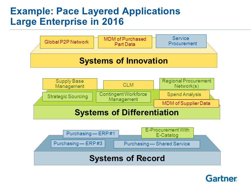 Gartner Delivers The Technology Related Insight Necessary