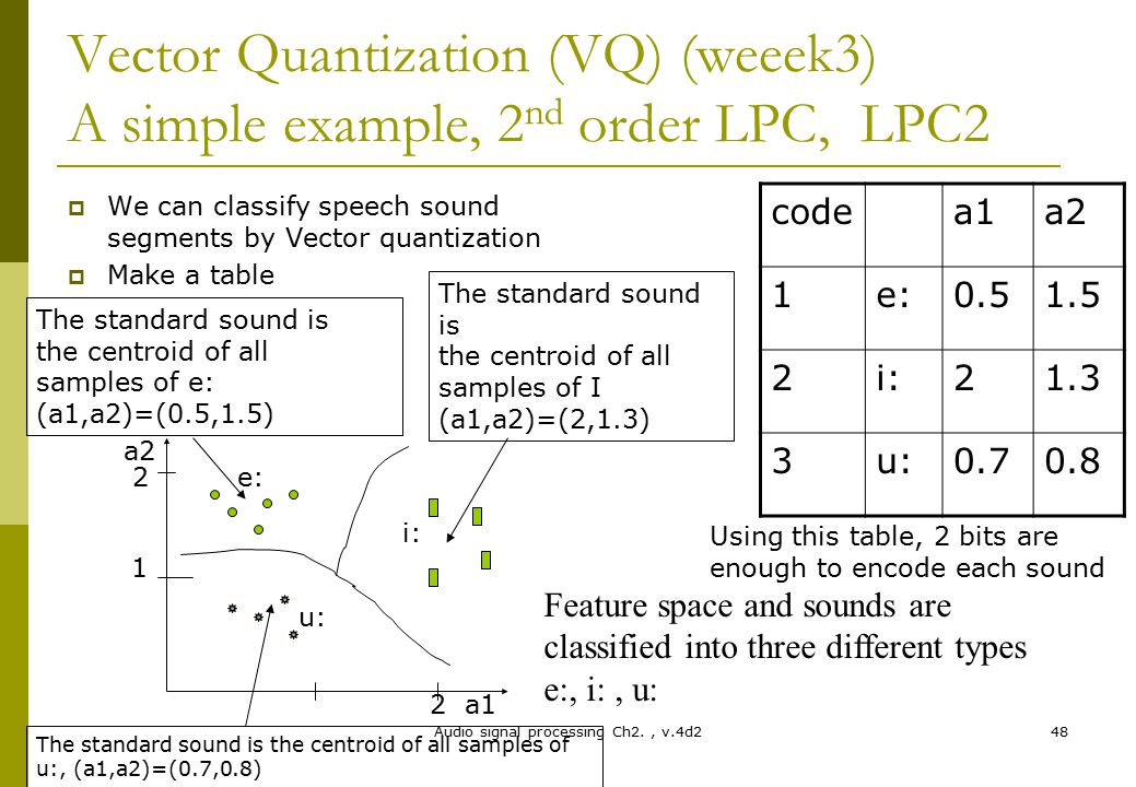 Chapter 2: Audio feature extraction techniques (lecture2) - ppt download