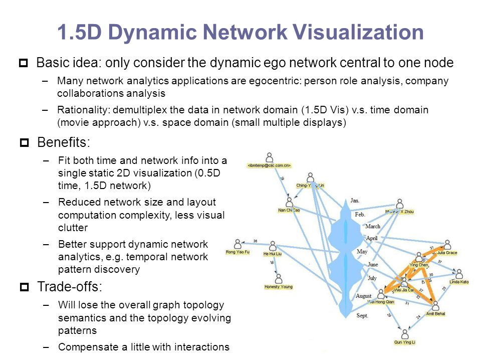 Dynamic Network Visualization in 1 5D - ppt video online download
