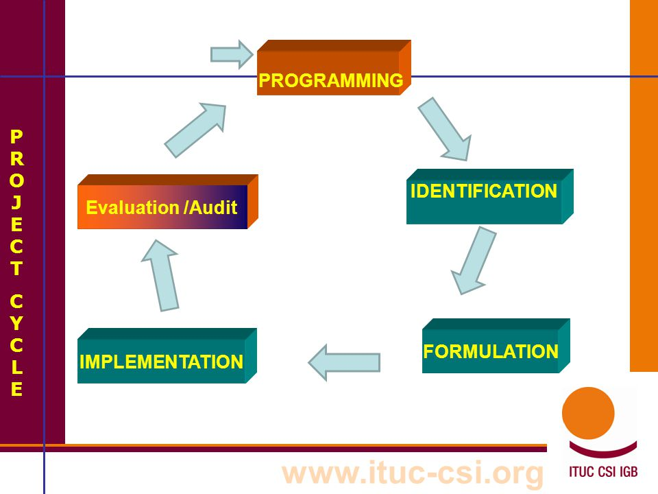 PROGRAMMING Evaluation /Audit FORMULATION IDENTIFICATION IMPLEMENTATION PROJECT CYCLE