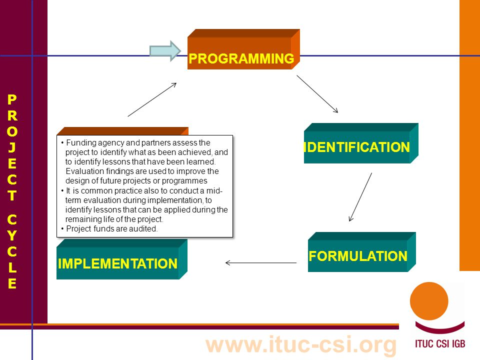 PROGRAMMING PROJECT IDENTIFICATION Evaluation /Audit CYCLE FORMULATION