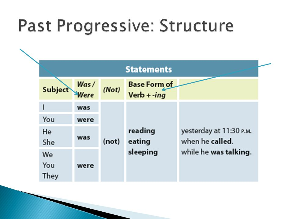 Past Progressive: Structure