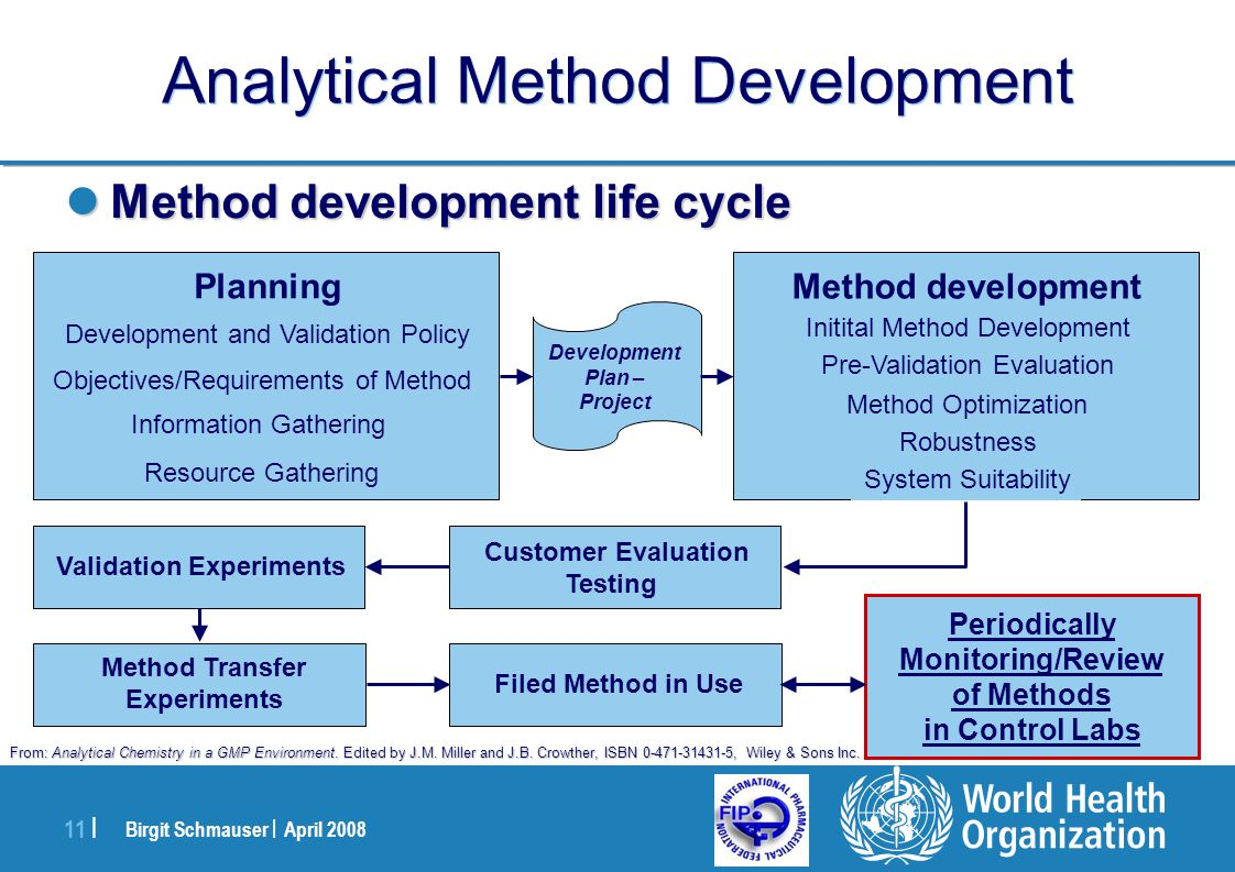 Pharmaceutical Development With Focus On Paediatric