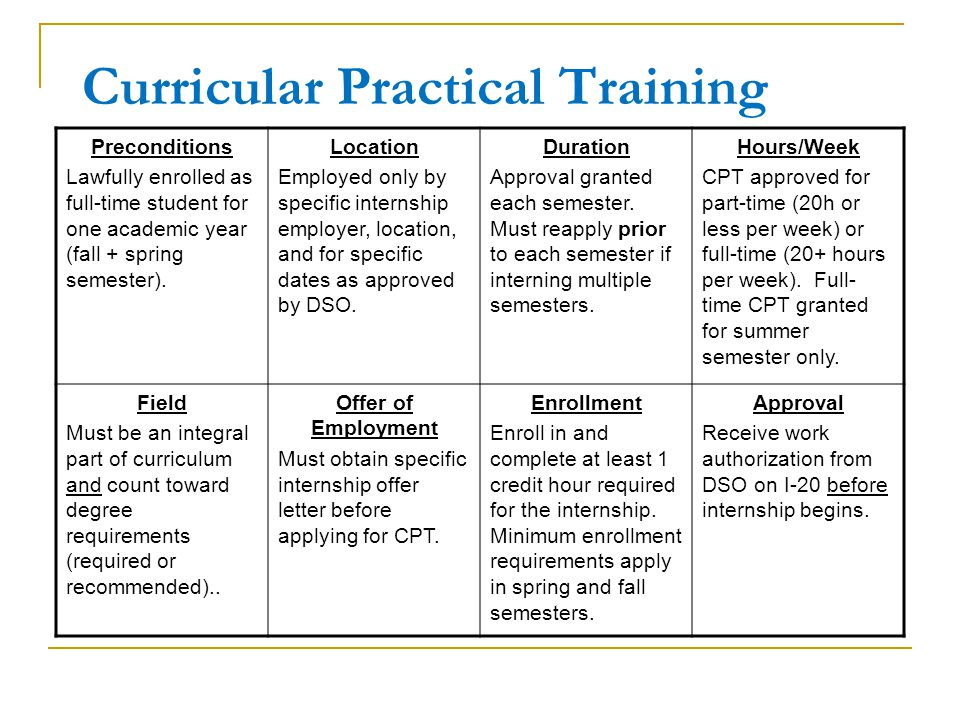 Curricular practical training for f 1 students ppt download curricular practical training altavistaventures Choice Image