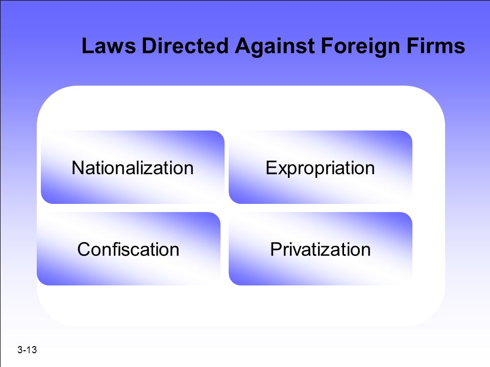 Laws Directed Against Foreign Firms