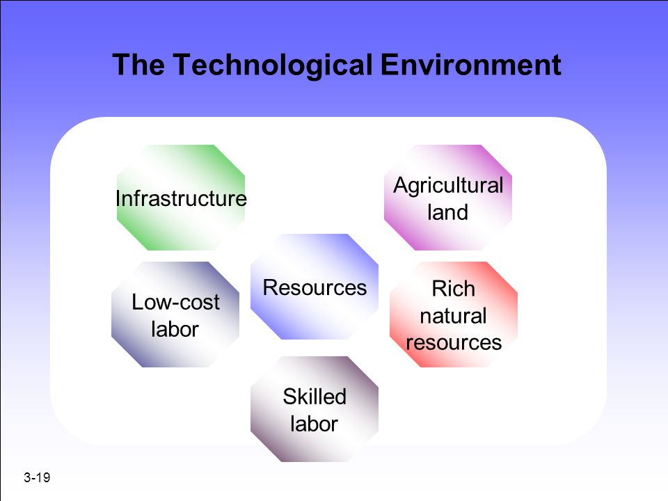 The Technological Environment