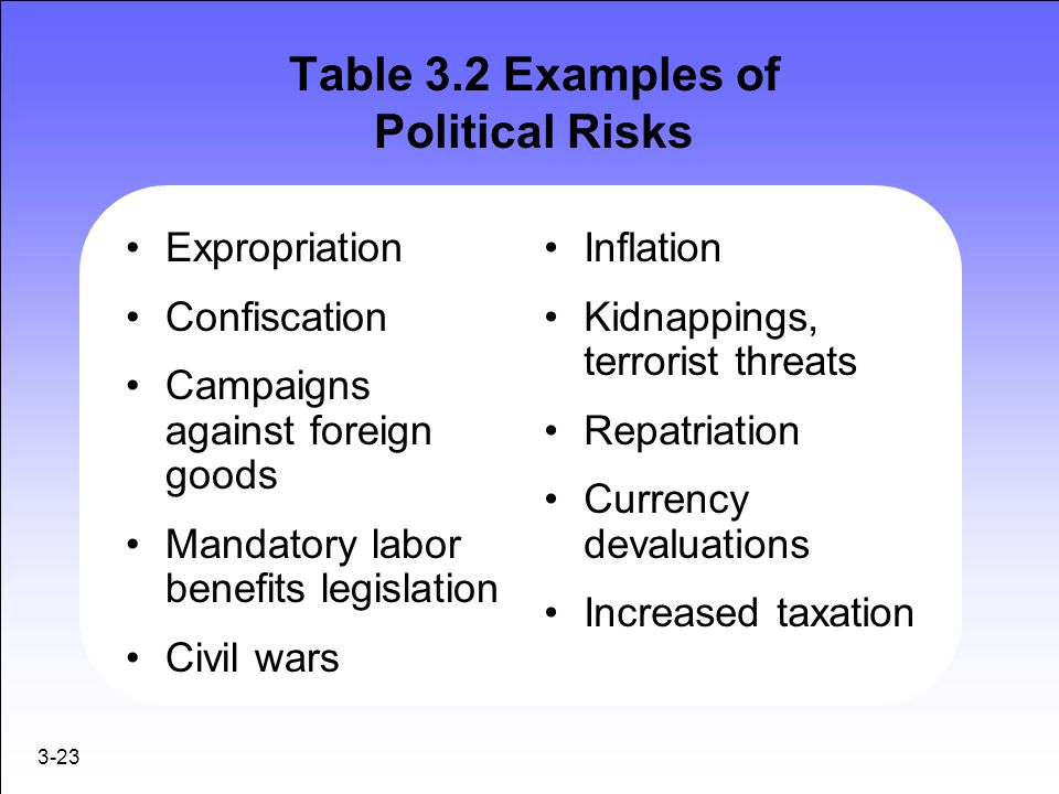 Table 3.2 Examples of Political Risks