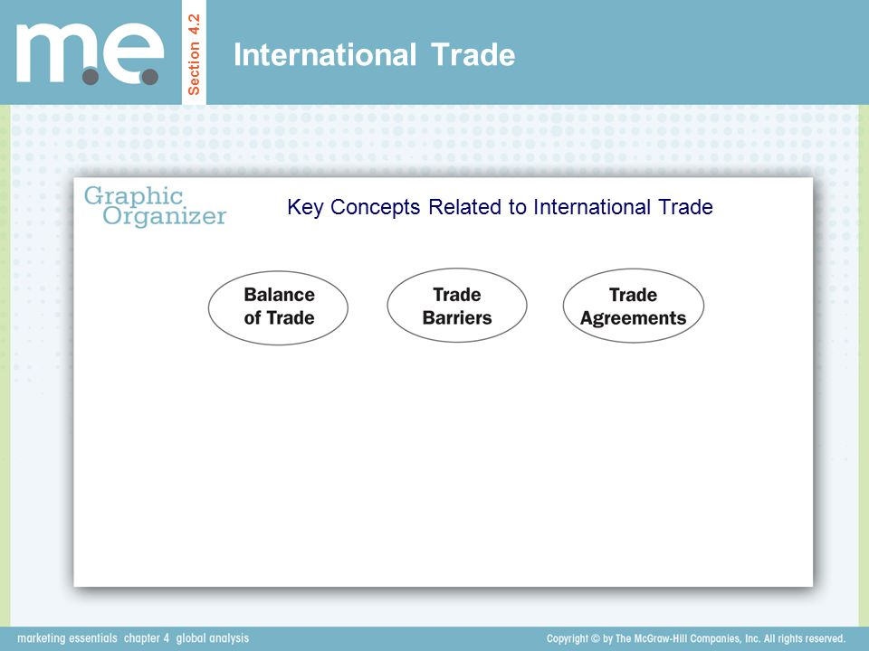 Key Concepts Related to International Trade