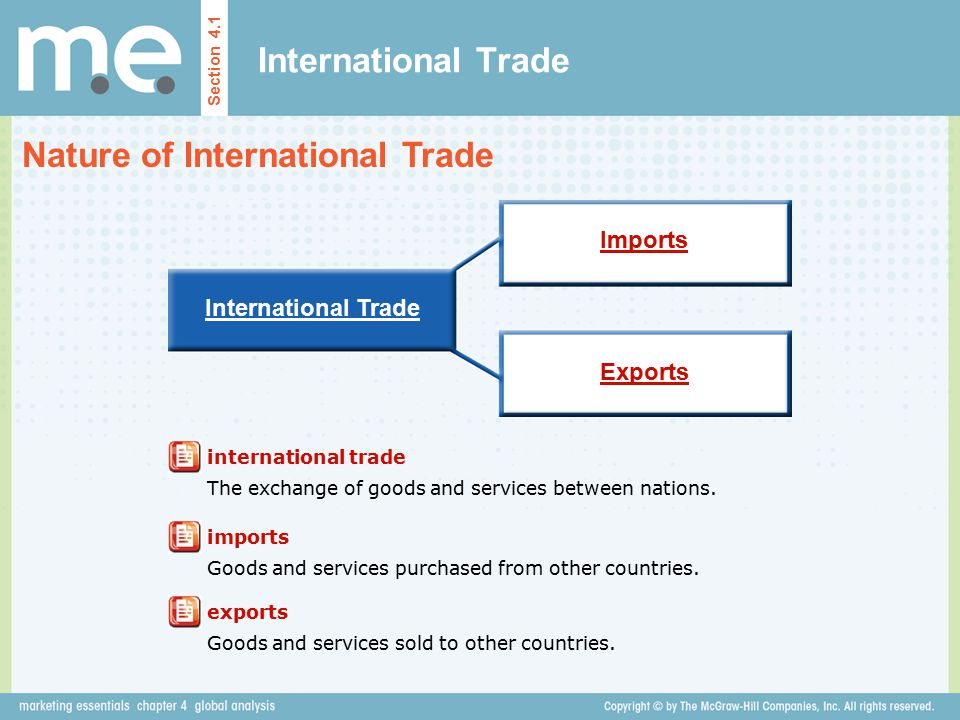 Nature of International Trade