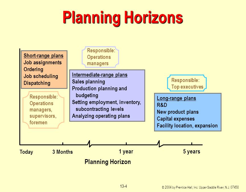 sales planning and operations assignment