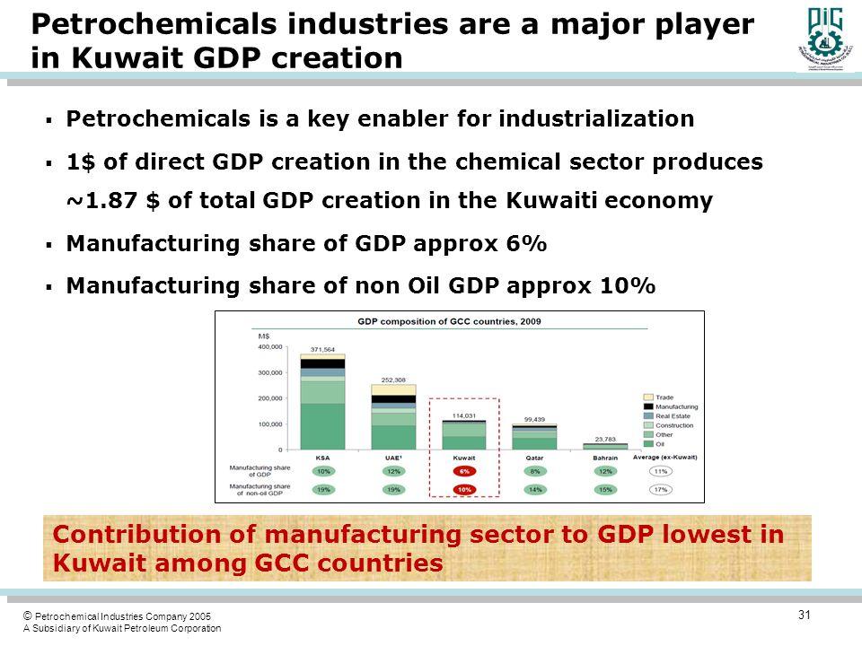 Deputy Managing Director (Olefins) Petrochemical Industries
