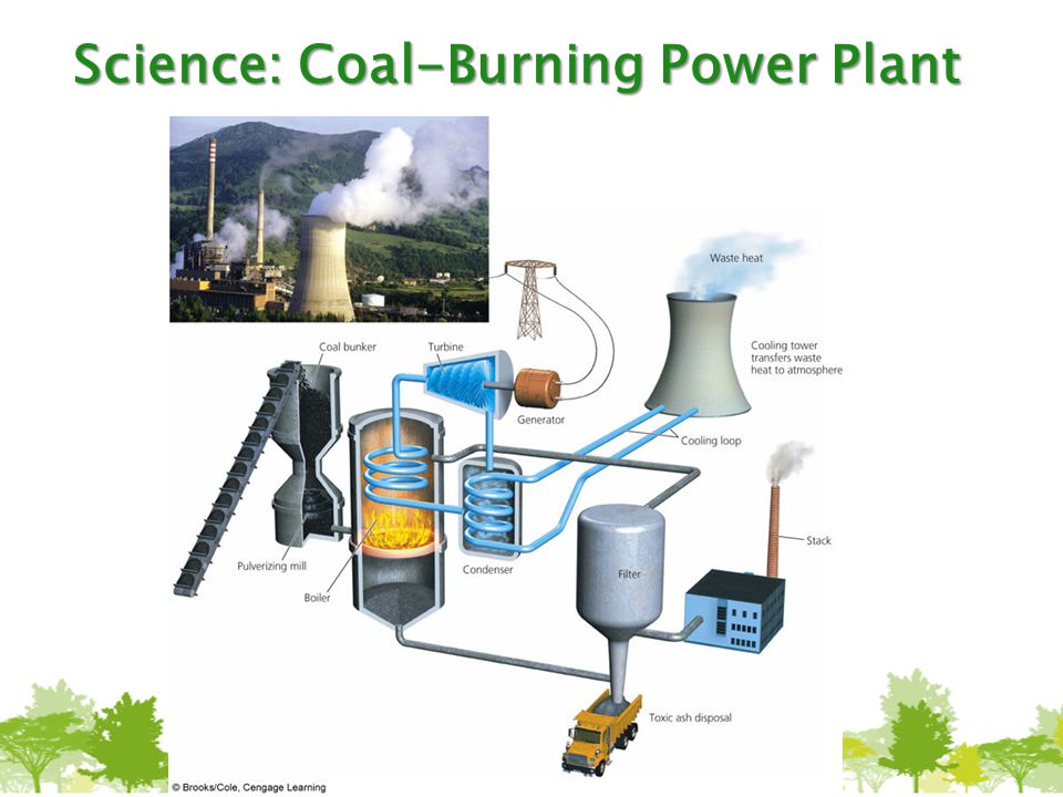 Science: Coal-Burning Power Plant
