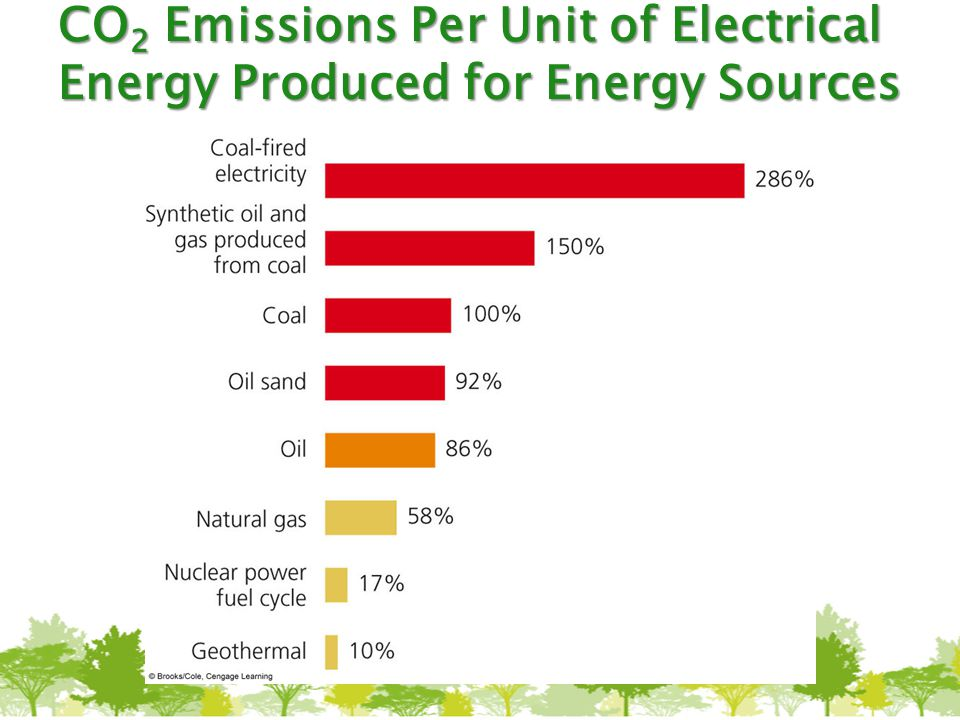 CO2 Emissions Per Unit of Electrical Energy Produced for Energy Sources